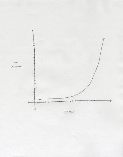 Maya Krinsky, Diagram, Graph
